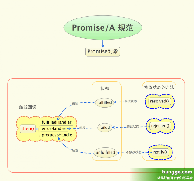 promise的用法_js - promise