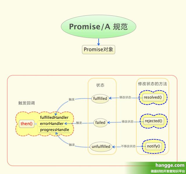 原文:JS - Promise使用详解1(基本概念、使用优点)