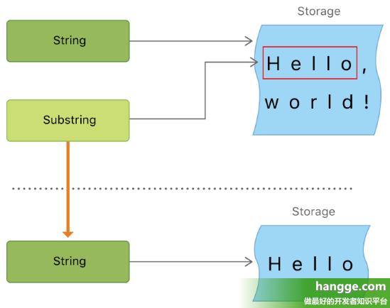 原文:Swift - Swift4新特性介绍3(Substring、swap、@objc)