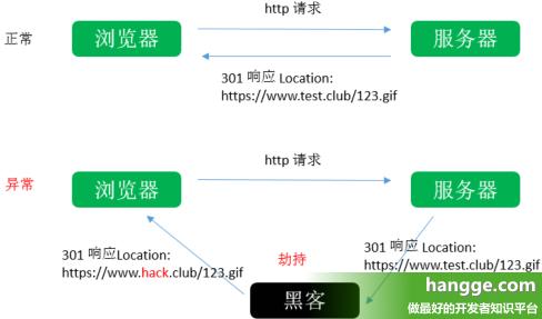 原文:IIS - 开启HSTS让浏览器默认以HTTPS访问(强制跳转HTTPS)