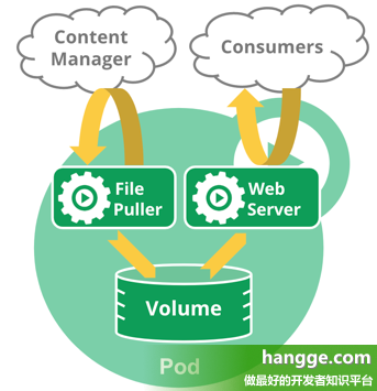 原文:K8s - Kubernetes重要概念介绍(Cluster、Master、Node、Pod、Controller、Service、Namespace)