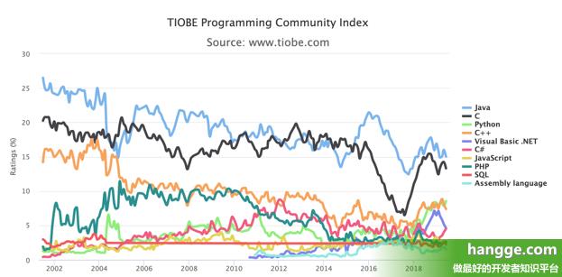 原文:TIOBE - 2019年6月编程语言排行