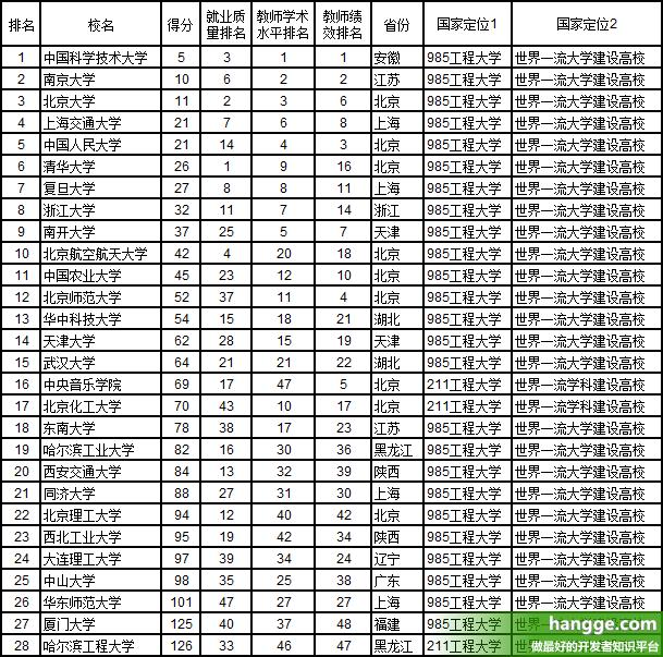 原文:2019中国大学排行榜(前300名完整排名榜单)