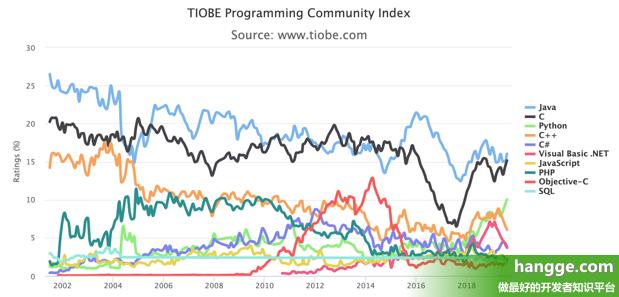 原文:TIOBE - 2019年8月编程语言排行