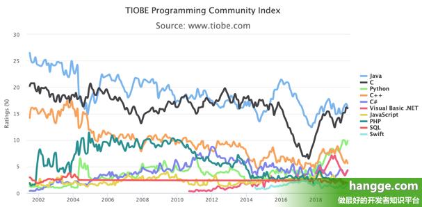 原文:TIOBE - 2019年11月编程语言排行
